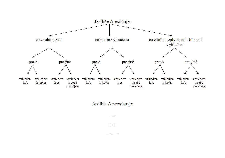 Schéma dialektiky